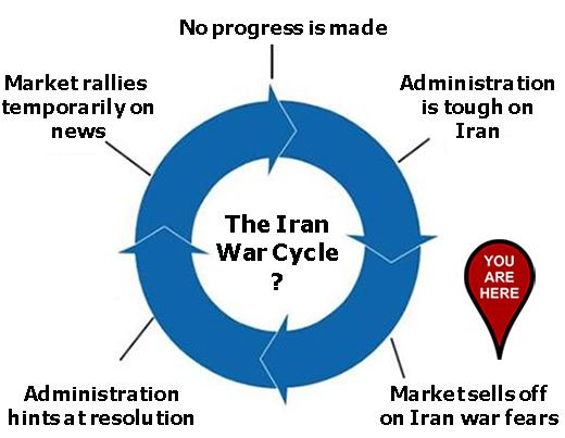 Great Stuff's Iran War Cycle trading chart.
