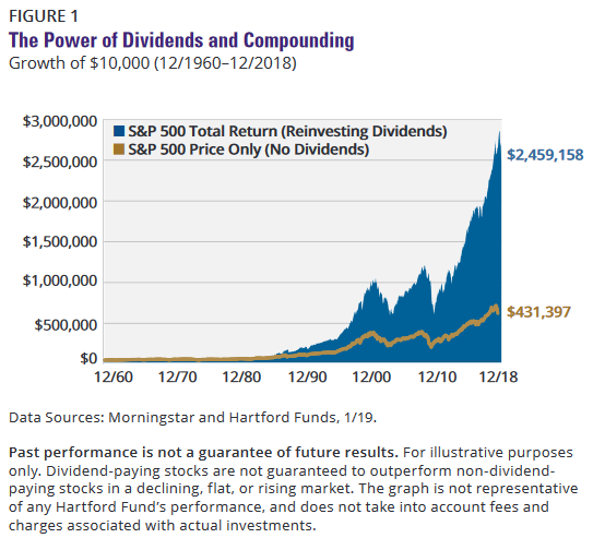 the power of dividends and compounding