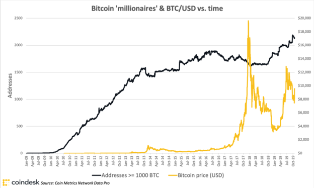 Bitcoin Millionaires Chart January 2020