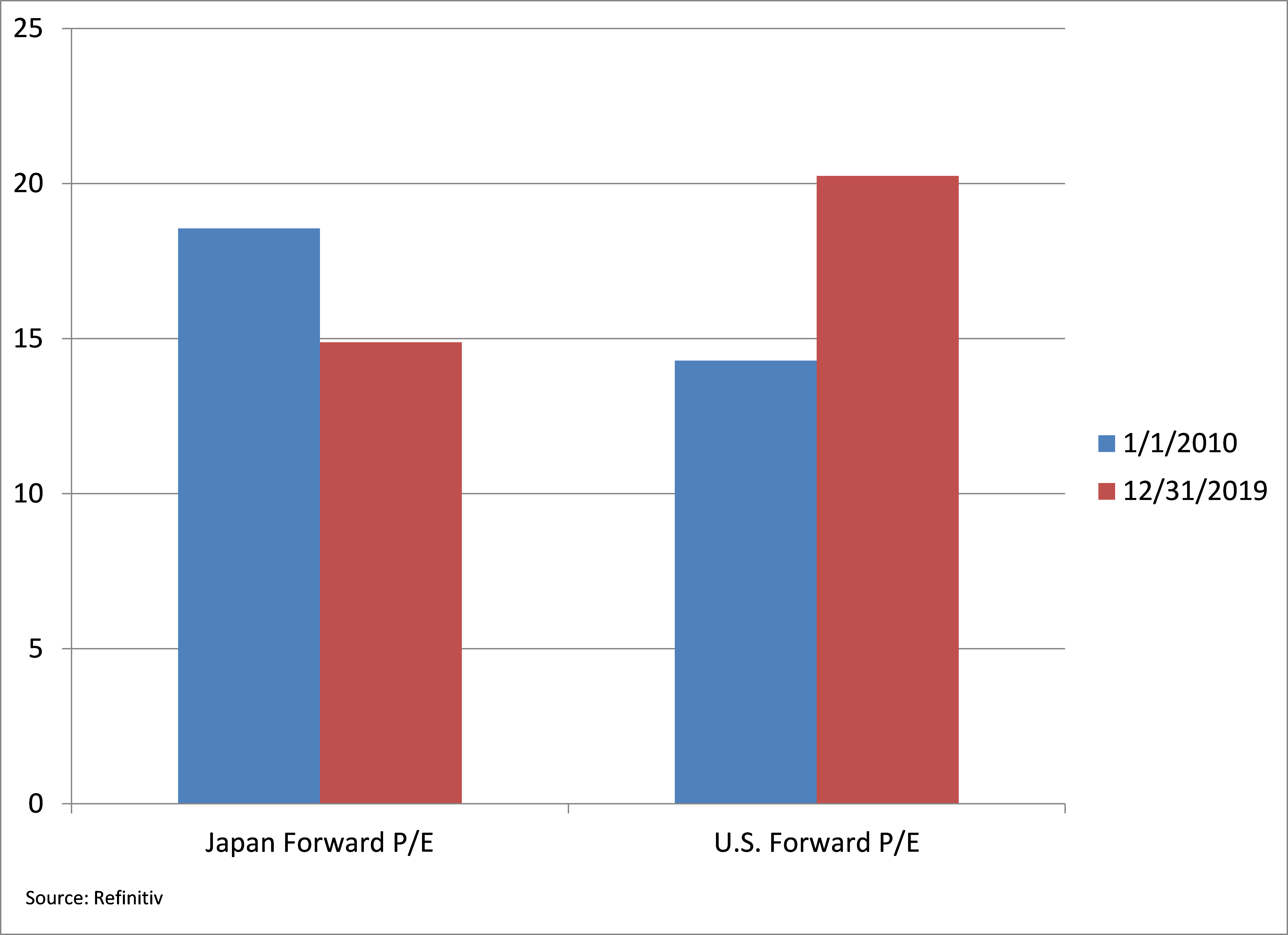 Japan Forward P/E compared to U.S. Forward P/E