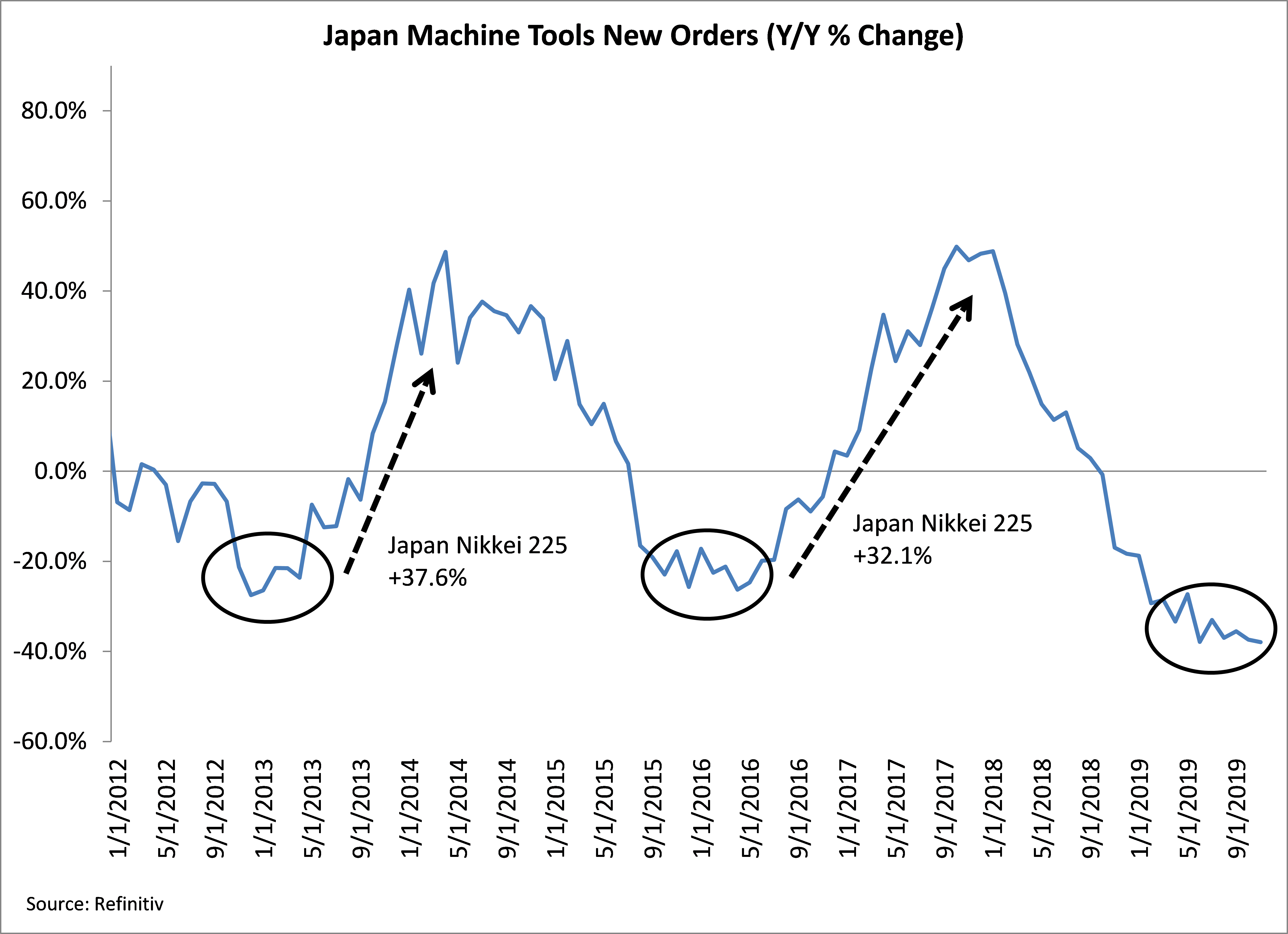 Japan Machine Tools New Order Y/Y & Change