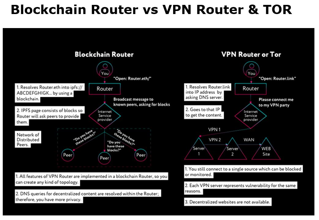 Blockchain Router vs. VPN Router Flow Chart