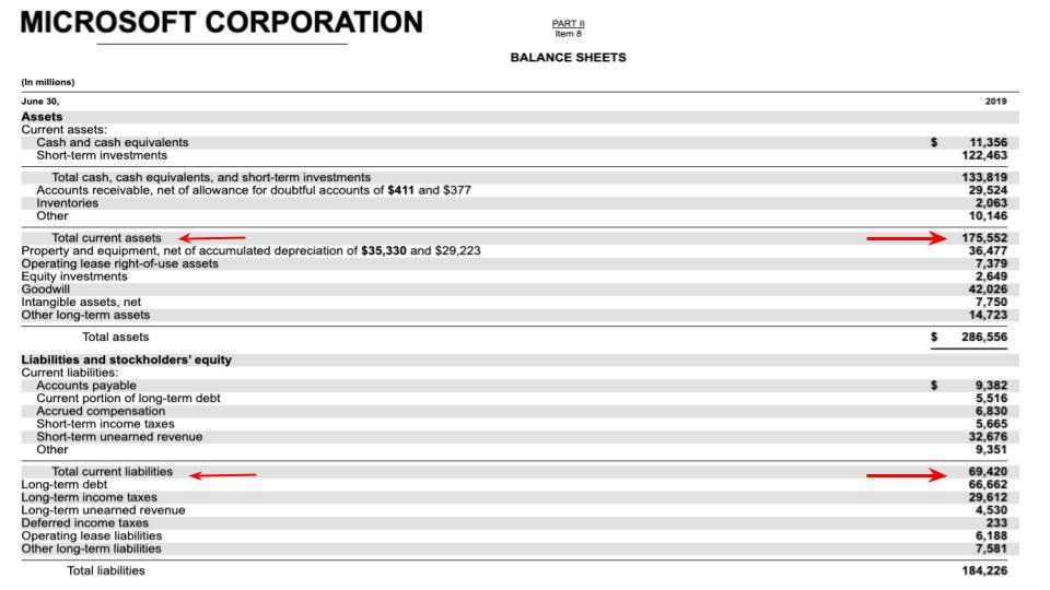 MacDonald's Balance Sheet
