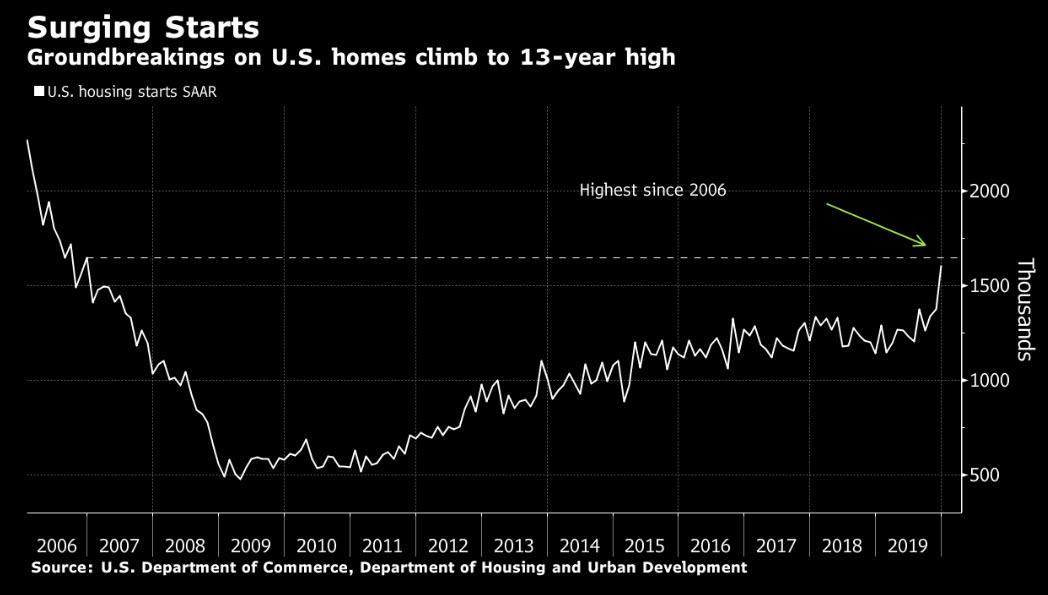 Housing Starts Surge