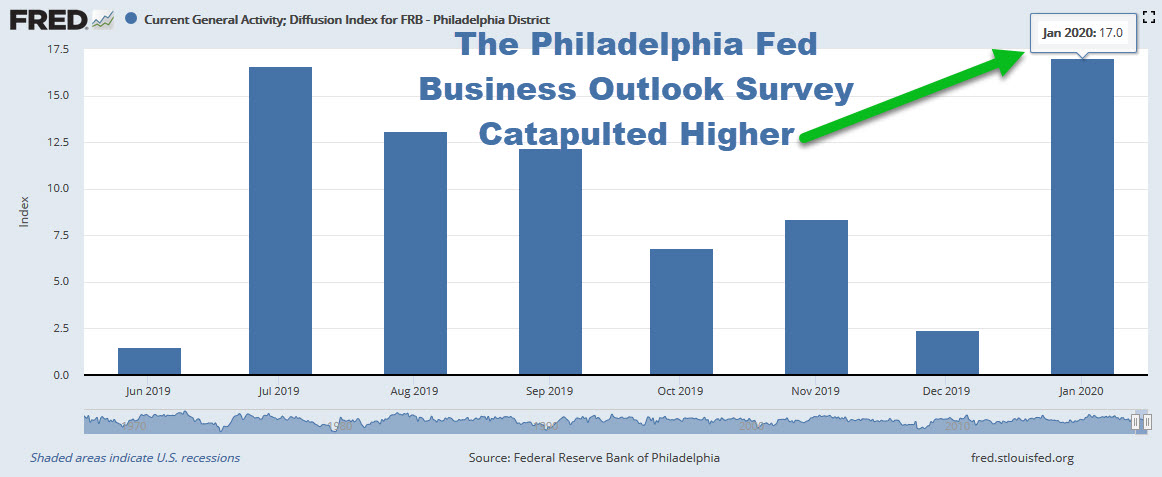 Philly Survey