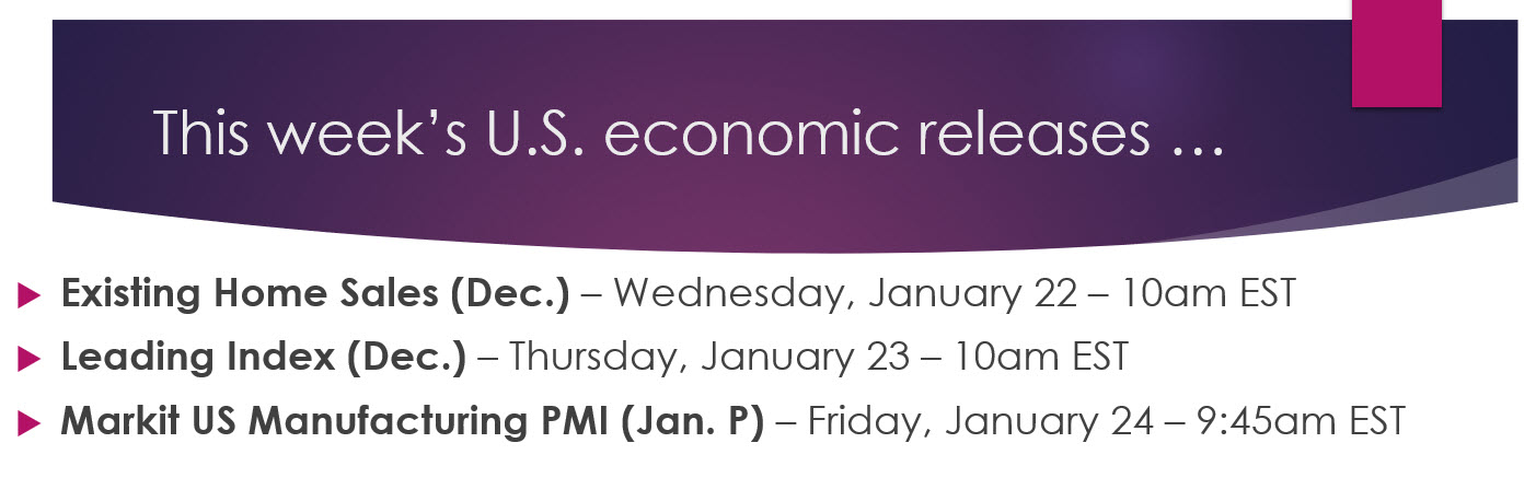Weekly Economic Releases List