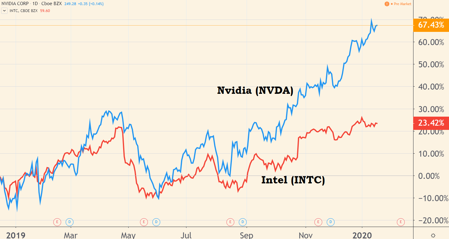 Nvidia stock price versus Intel stock price