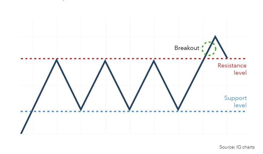 Stock Breakout Level vs. Resistance