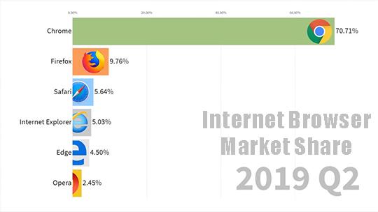 Internet browser market 2019 2Q