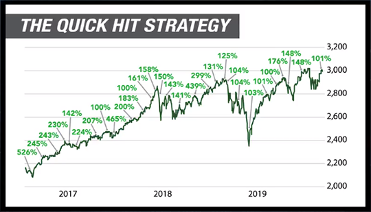Chad's Quick Hit strategy gives you the chance to make a 100% gain virtually every month on average … for the past three years and counting.
