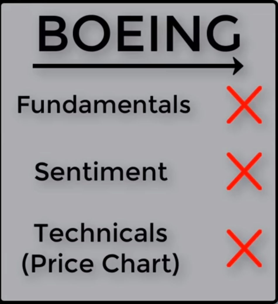 Boeing stock investing checklist