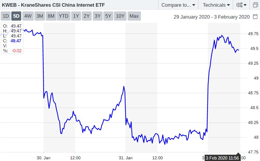 KWEB ETF chart