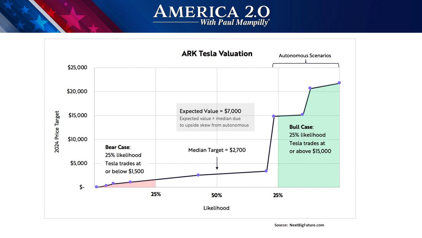 America 2.0 ARK invest