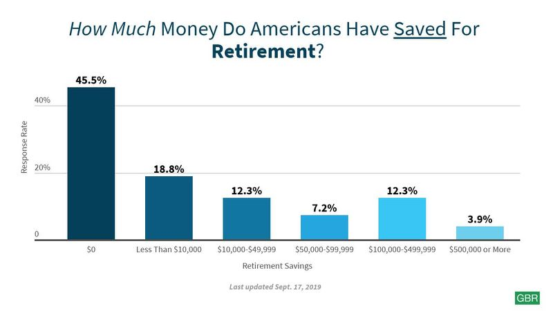 How much money do Americans have saved for retirement chart