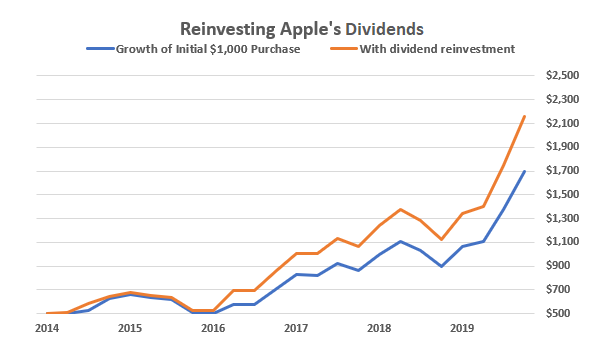 Dividends are boring. Reinvesting those dividends, well ... that's twice as boring. But once you see it, you'll never look at investing the same way again.