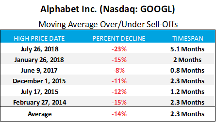 Alphabet Inc monthly average sell offs