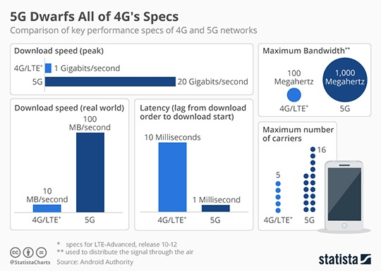 5G wireless versus 4G