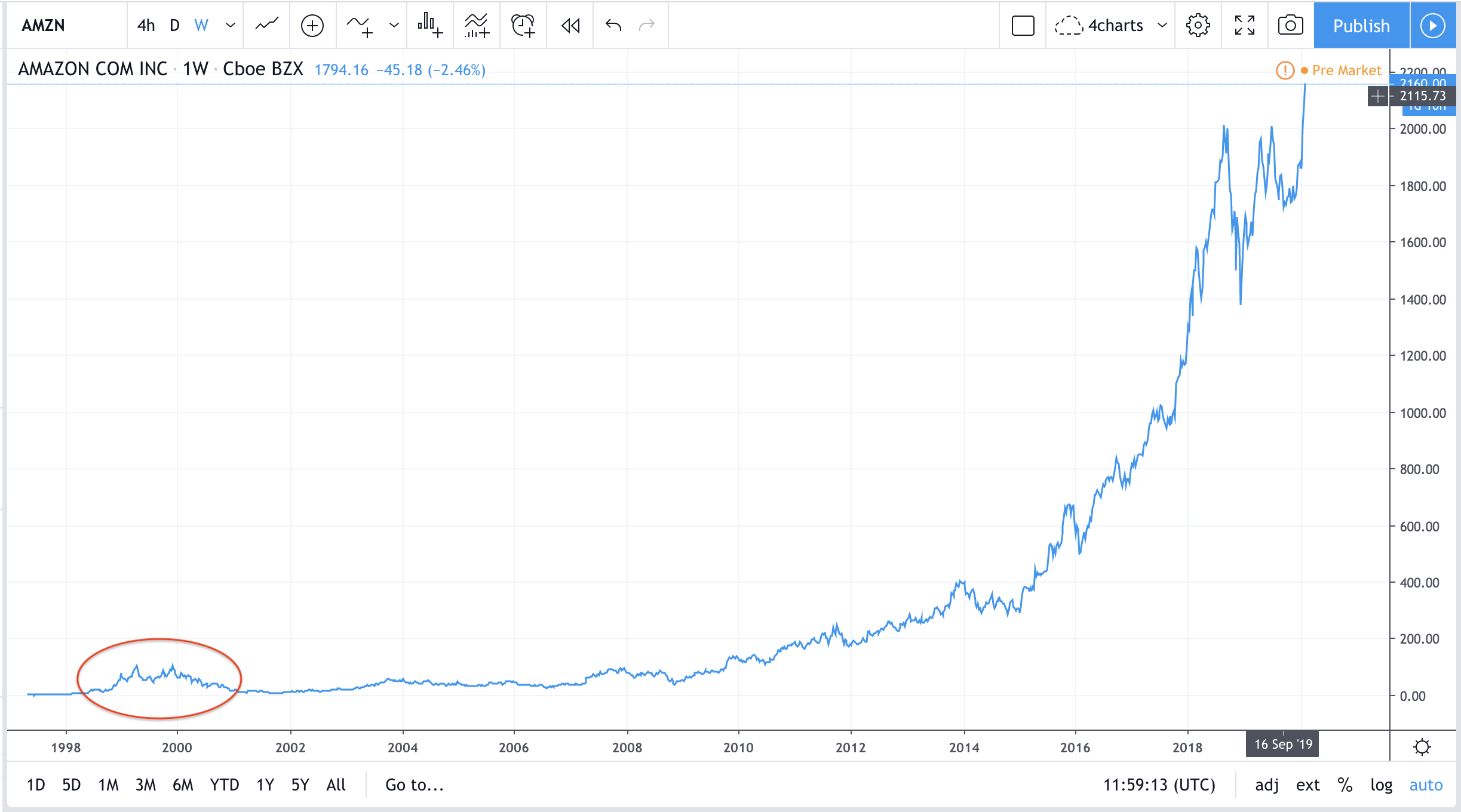 While crypto mania won't come back overnight, I suspect bitcoin and other crypto assets will follow Amazon's growth trajectory over the next few decades.