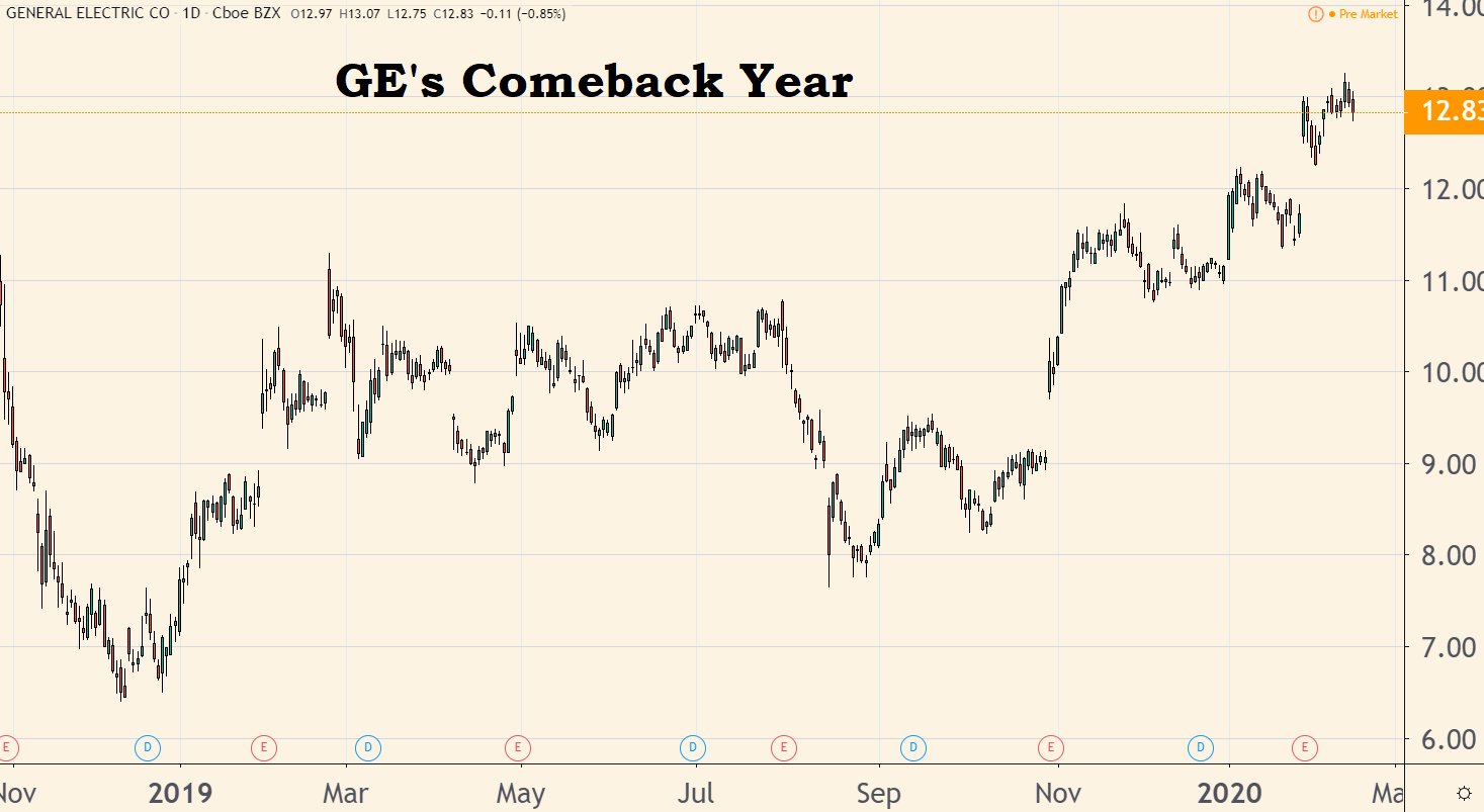 GE's stock price 2019 to 2020