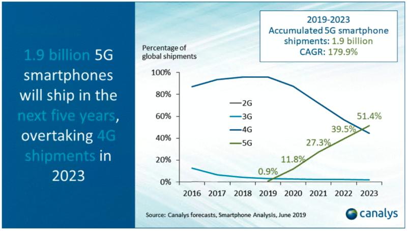 2019 - 2023 Accumulated 5G smartphone
