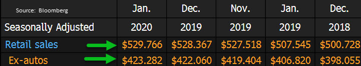 Retail Sales Table 2019