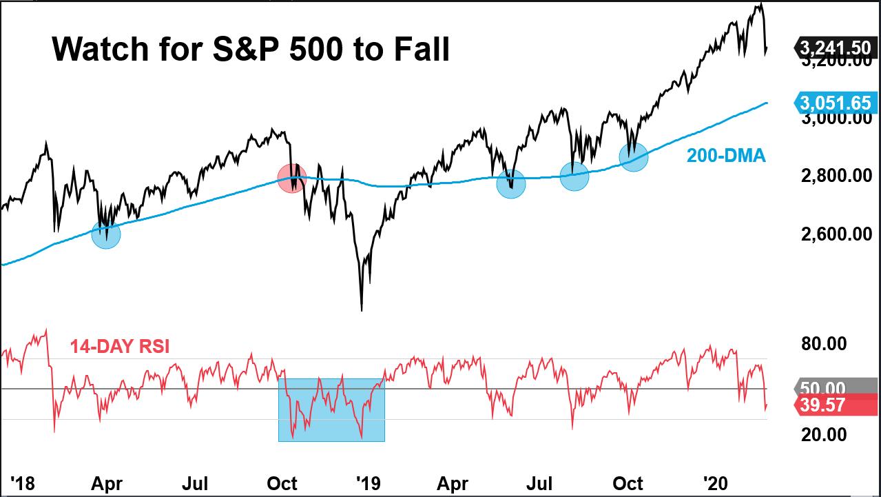S&P 500 chart showing drop