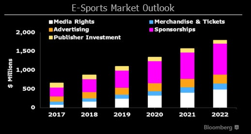 E-Sports Chart Market Outlook