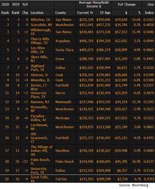 Top richest towns