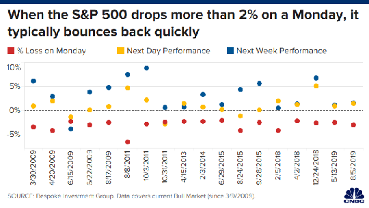 S&P 500 returns when the market drops 2% on a Monday.