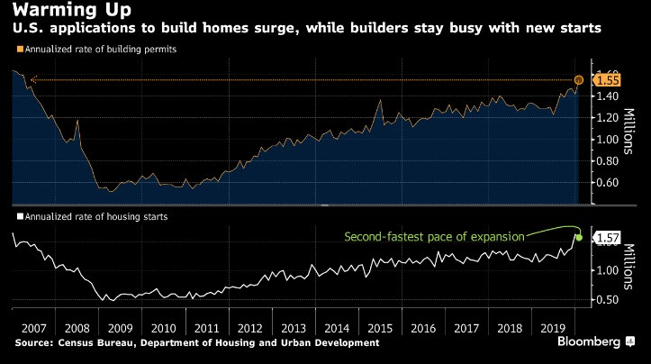 Home Builders permits chart