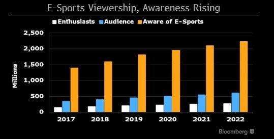 esports viewership 2017 to 2022