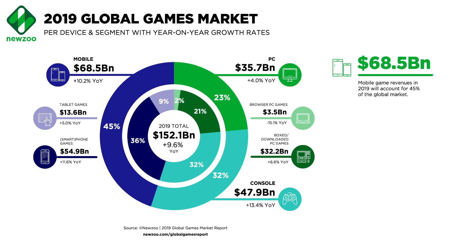 2019 global Esports Market share
