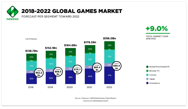 2018 - 2022 Esports Market share