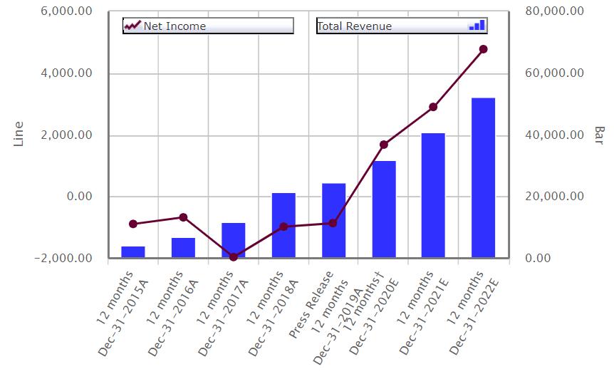 tsla key stats