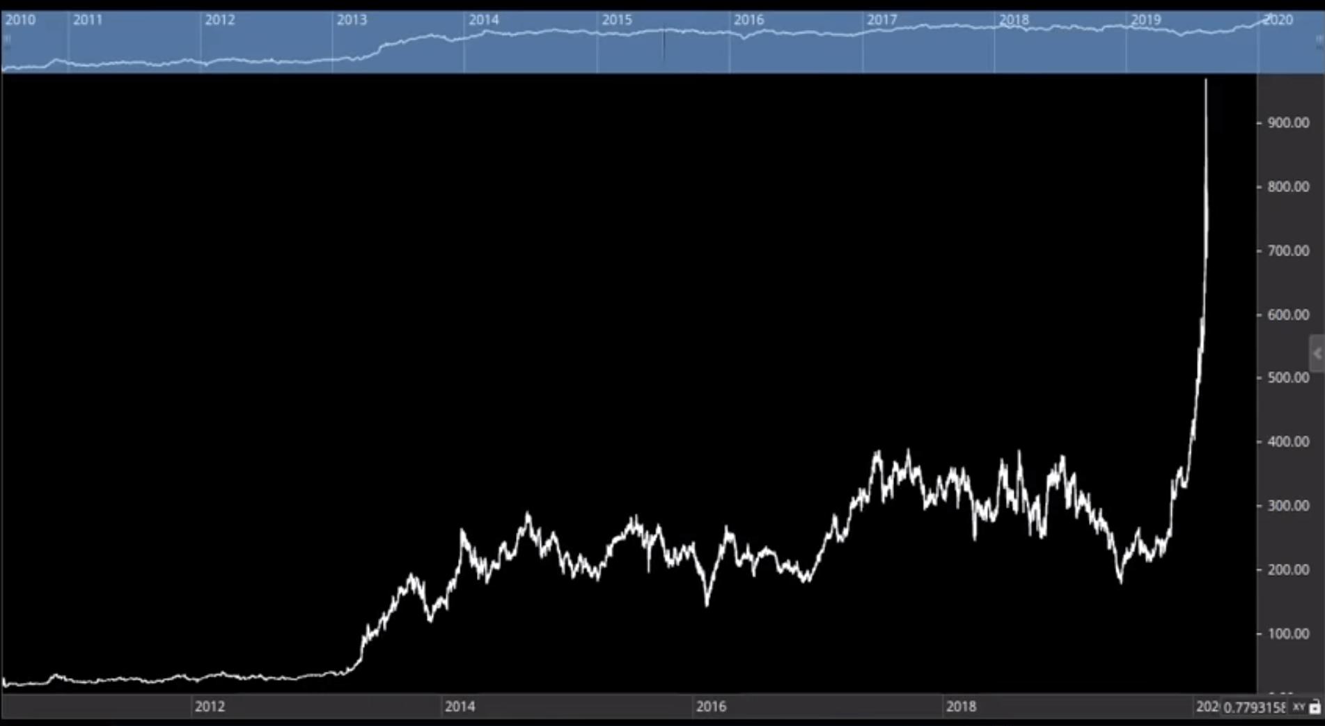 TSLA price chart longterm