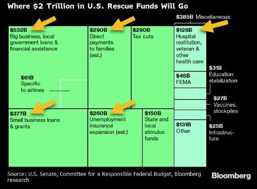 Stimulus Infographic