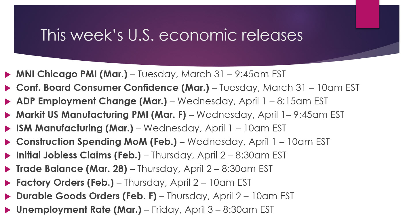 Weekly Economic Releases List 033020