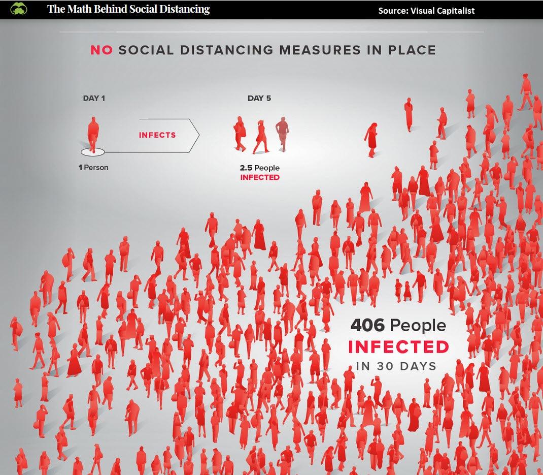 Social Distancing Stats #1