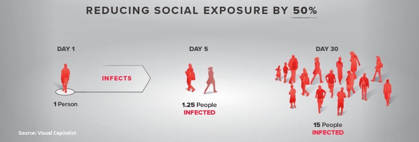 Social Distancing Stats #2