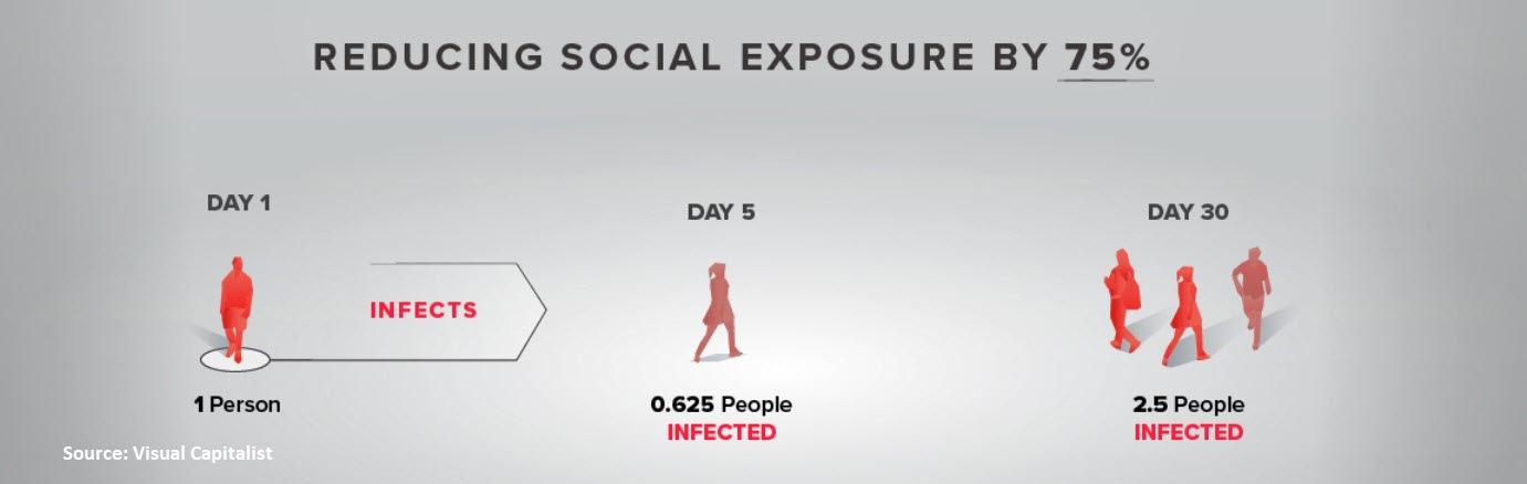 Social Distancing Stats #3