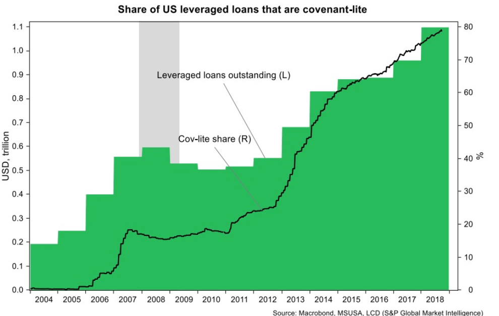 Share of US leveraged loans that are covenant-lite