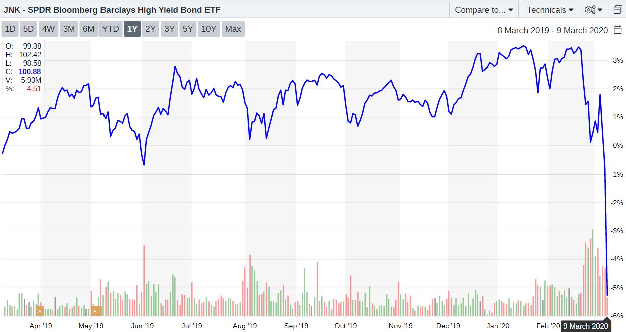 JNK - SPDR Bloomberg Barclays ETF