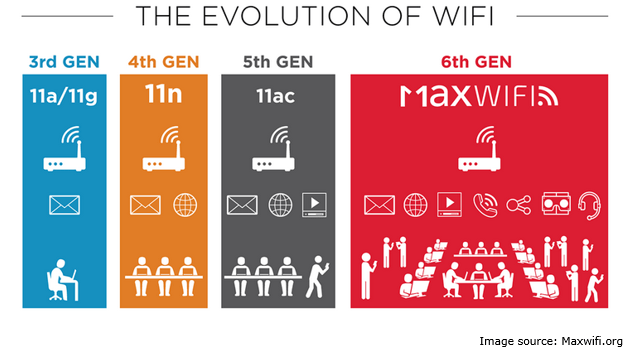 evolution of Wi-Fi