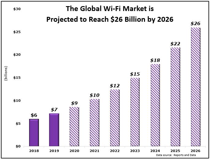 Wi-Fi stock market