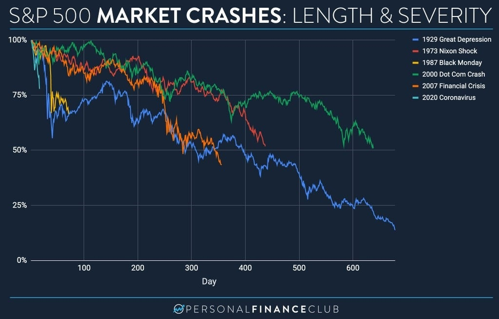 Comparison of the 2020 COVID-19 crash to the top 5 market crashes in history.