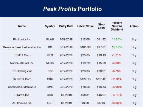 Peak Profits Portfolio