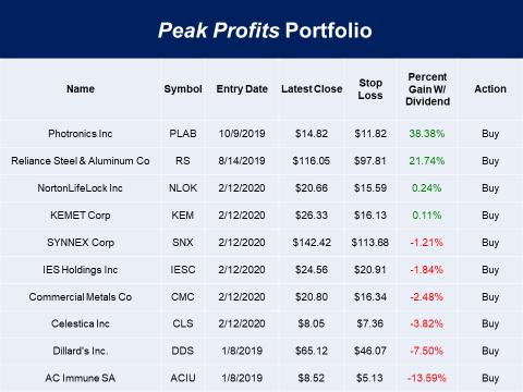 Peak Profit Portfolio