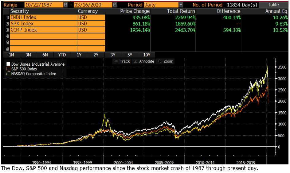 dow, snp500 and nasdaq performance on the stock market since 1980