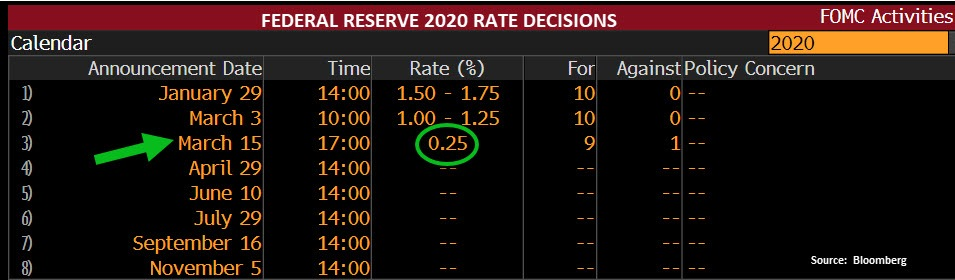 Fed rate cut