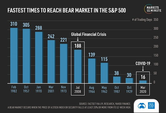 Fastest times to reach bear market in the S&P 500
